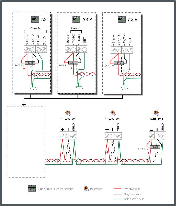 B3 Bacnet Device Configuration
